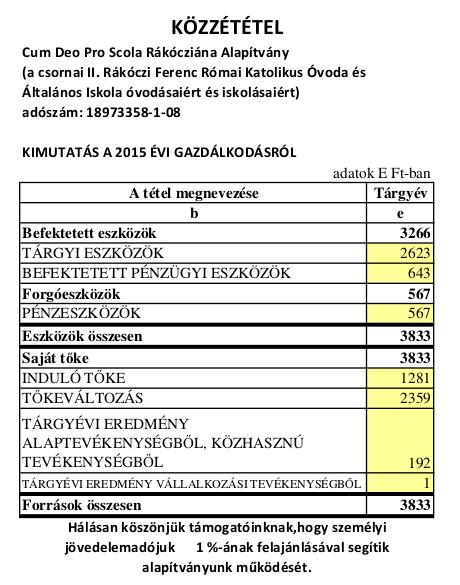 kozzetetel2015
